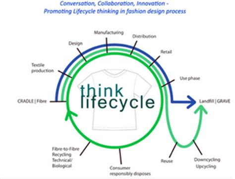 Fashion and the Product Life Cycle - Sample Essays