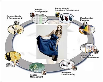 Cycle of fashion essay